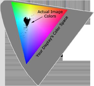 مقایسه فضای رنگ تصویر محتوا
