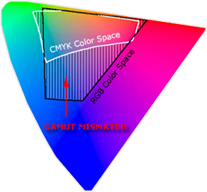 color space gamut mismatch
