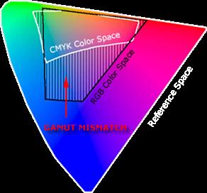 عدم تطابق وسعت فضای رنگ