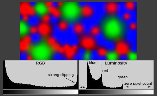 Histograms Inconsistency: brightness, RGB, color, luminosity