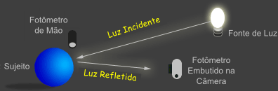 incident vs. reflected light meters
