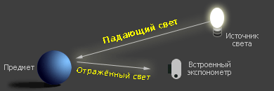 замер падающего и отражённого света