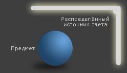 рассеянный источник света