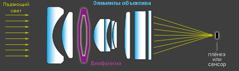 диаграмма оптических элементов
