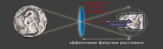 диаграмма фокусного расстояния в зависимости от прироста объектива