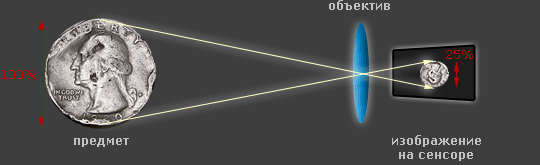 диаграмма соотношения дистанции фокусировки и увеличения