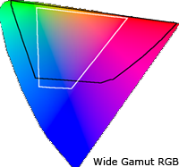 2D color space comparison at 50% luminance
