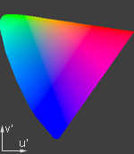 CIE u'v' Color Space