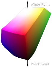 3d color space