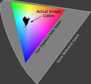 Actual image colors