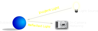 incident vs reflected light metering