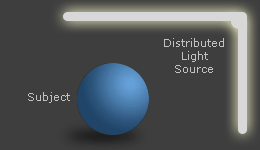 diffuse light source