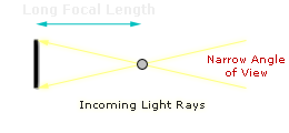 lens focal length diagram (short)