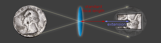 diagram of subject magnification versus lens extension
