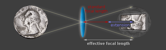 diagram of focusing distance versus lens extension