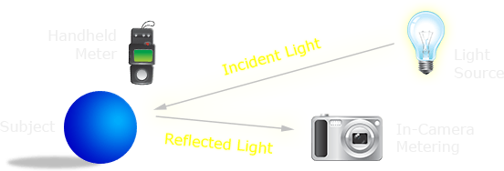 metering diagram: incident vs. reflected light meters