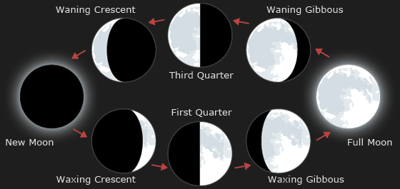 lunar phases nomenclature
